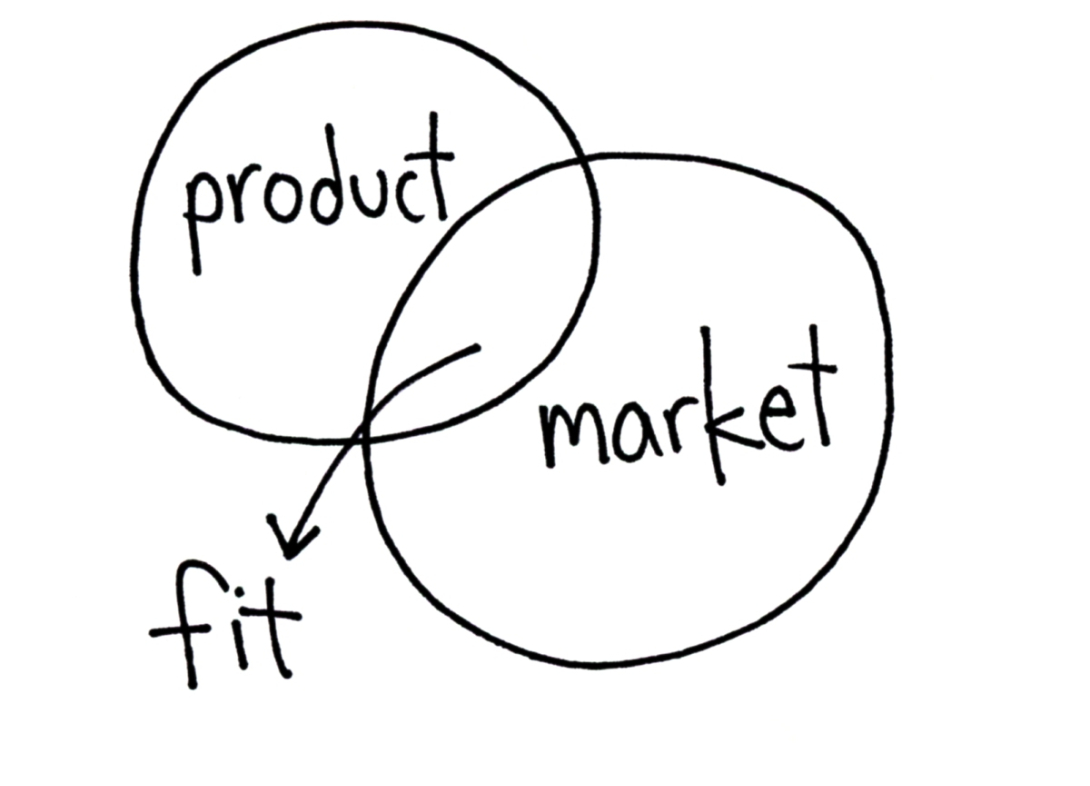 Will Said - Product/Market Fit: A Useful Definition